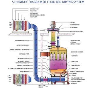 Schematic Diagram-of Fluid Bed Dryer